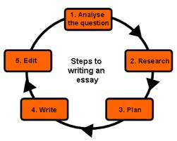 How to write science paper introduction
